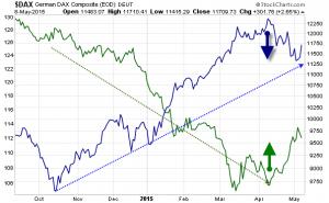 DAX vs Euro