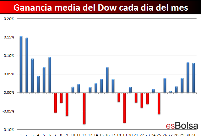 Detalle Dow mensual