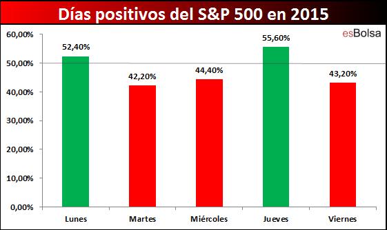 Dias positivos SP 500