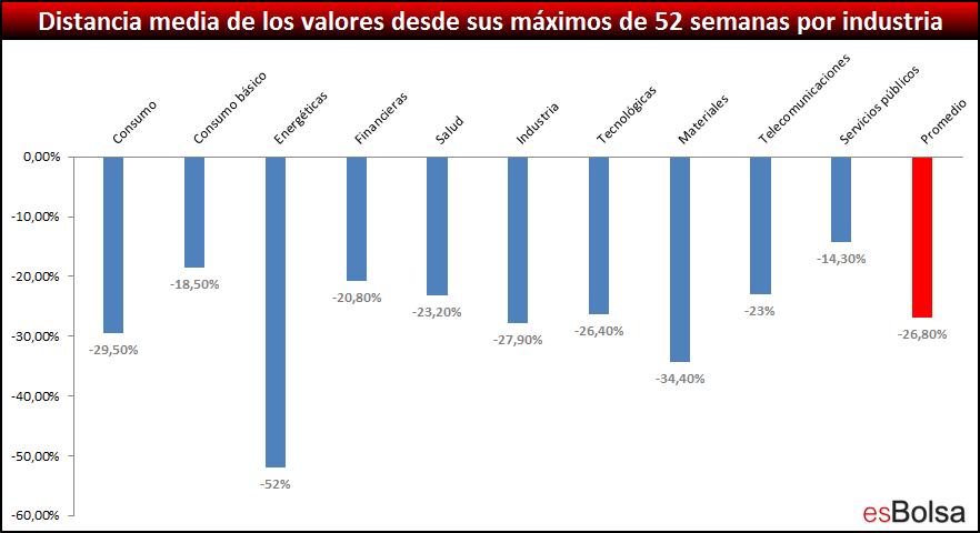 Distancia media de los valores desde sus máximos de 52 semanas por industria