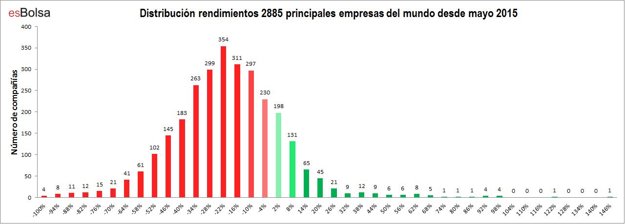 Distribución rendimientos 2885 principales empresas del mundo