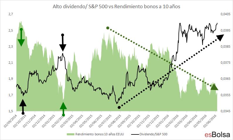 Dividendo vs bonos