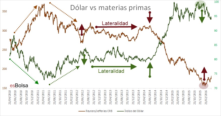 Dolar vs materias primas