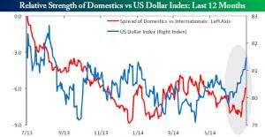 Dollar domestic international