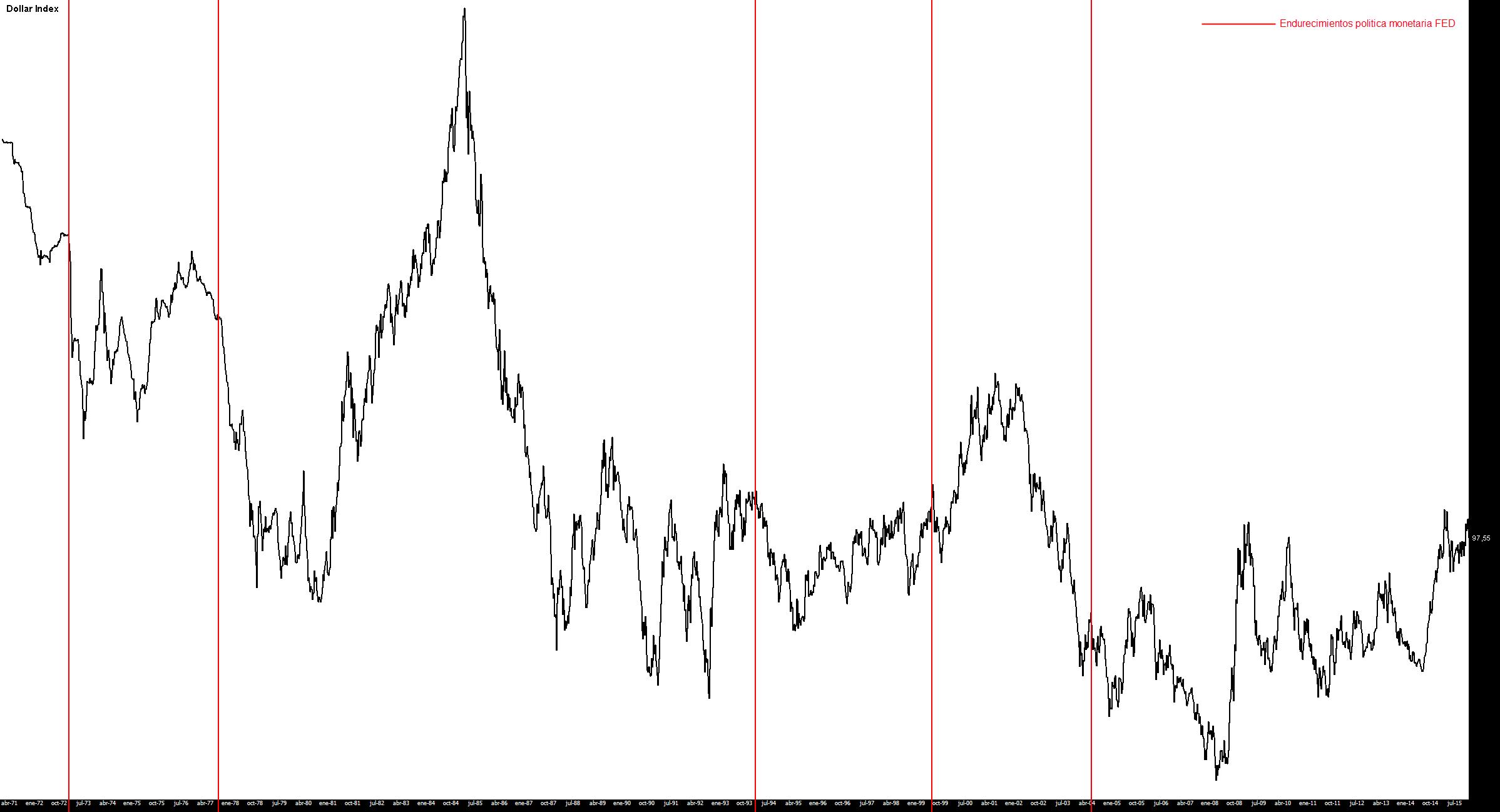 Dollar index y subidas de tipos