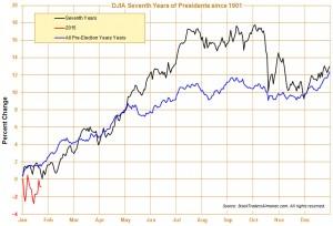 Dow 1901 estacionalidad