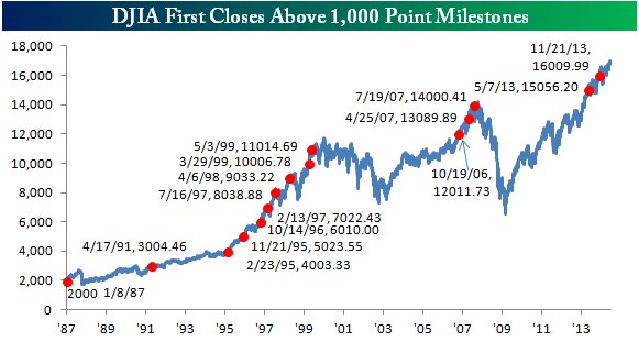 Dow Jones 1000 puntos