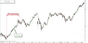 Dow Jones 1955