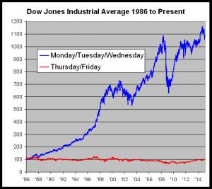 Dow Jones semana partida desde 1985