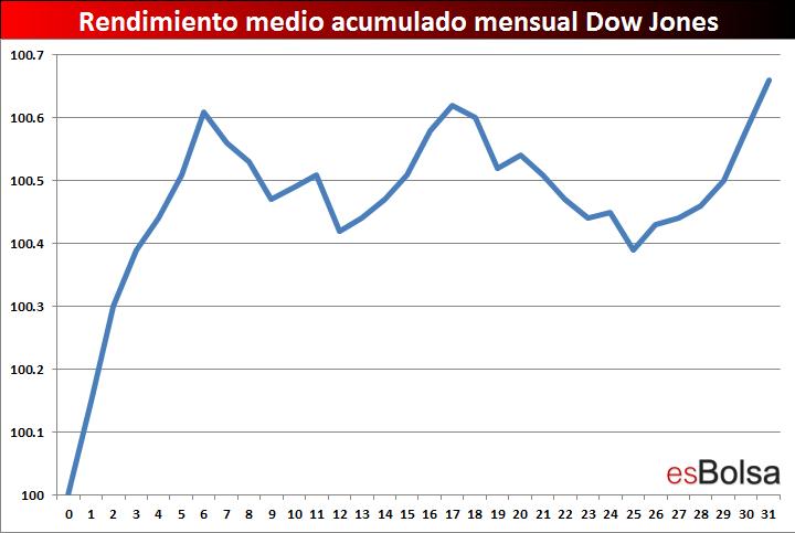 Dow mensual