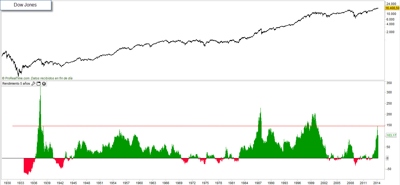 Dow por lustros