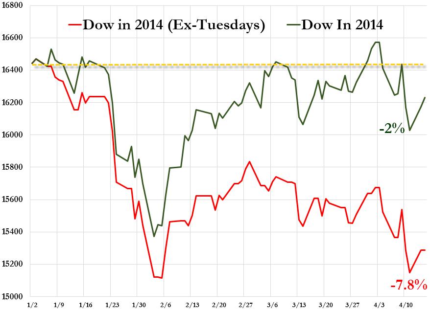 Dow sin martes