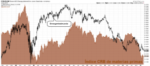 EEM vs world vs commodities