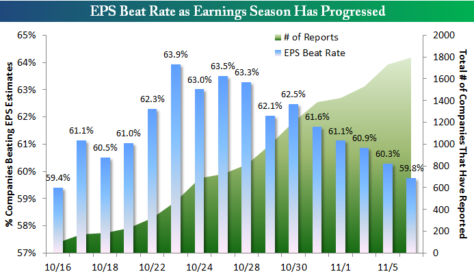 EPS Beat Rate