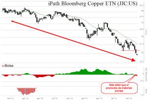 ETF del cobre