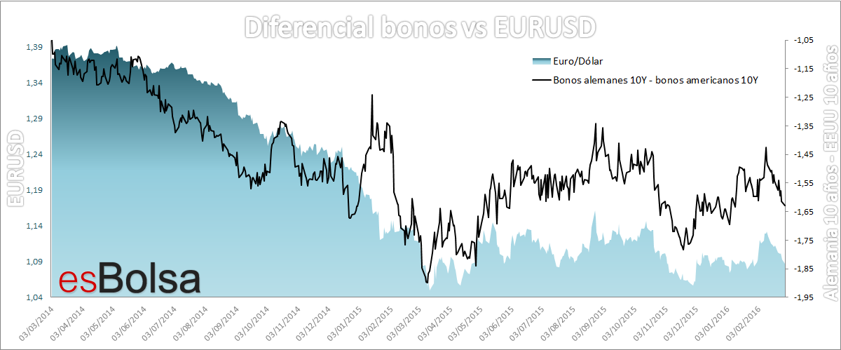EURUSD vs diferencial bonos