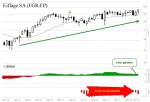 Eiffage SA FGR