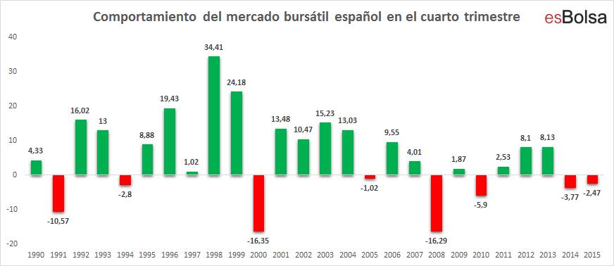 Español en cuarto trimestre