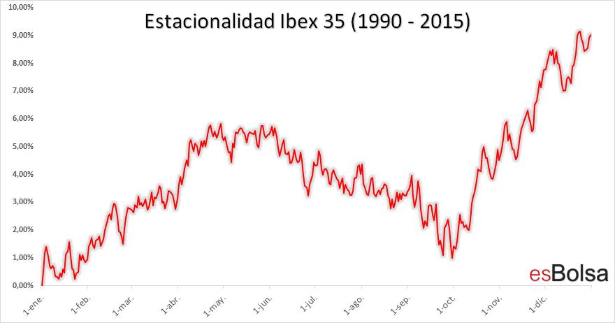Estacionalidad Ibex35