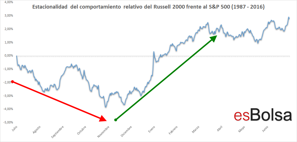Estacionalidad Russell 2000 vs S&P 500