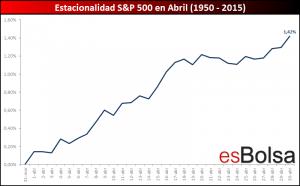 Estacionalidad S&P 500 en abril