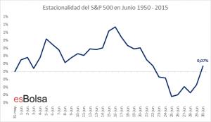 Estacionalidad SP500 en junio