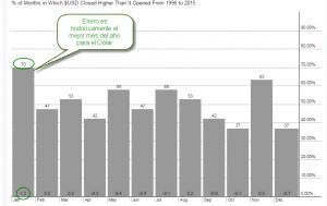 Estacionalidad del Dólar