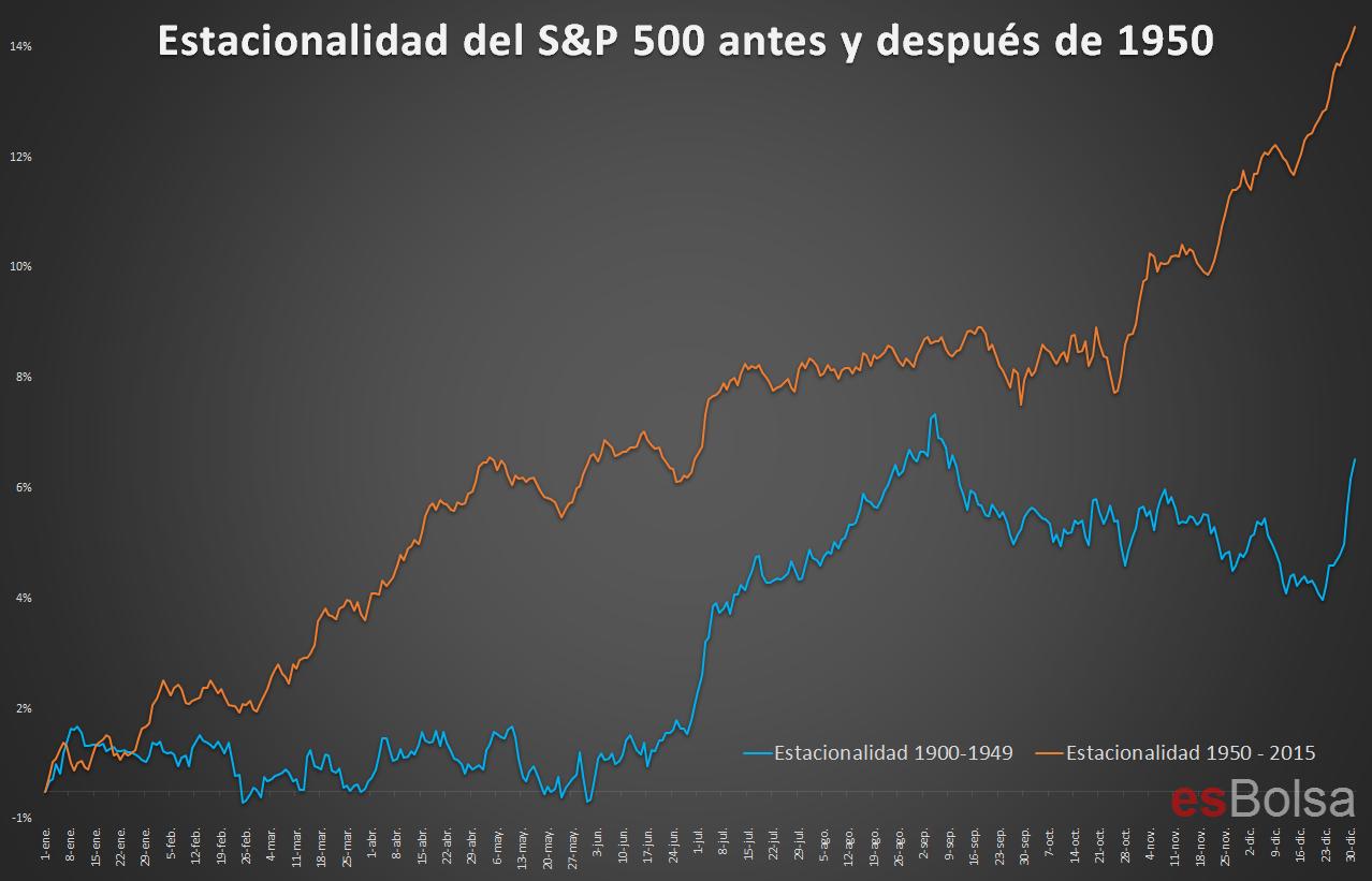 Estacionalidad del S&P 500 antes y después de la Segunda Guera Mundial