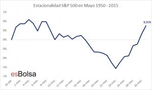 Estacionalidad del mercado en Mayo