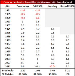 Estacionalidad marzo año preelectoral