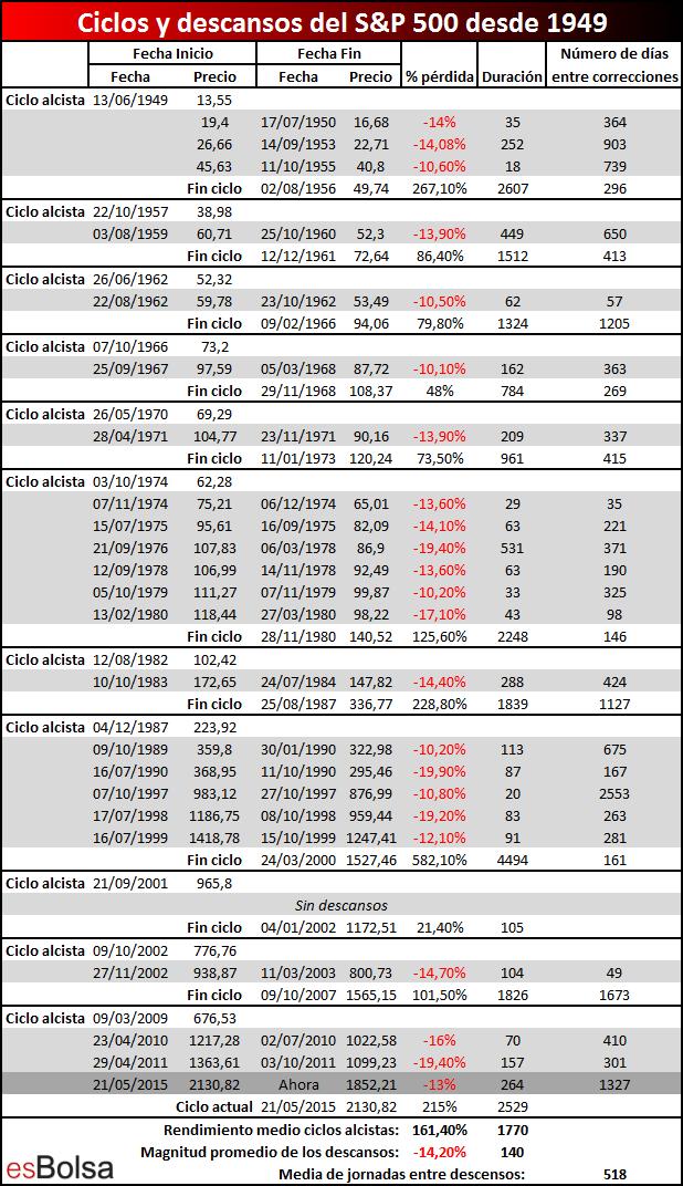 Estudio ciclos y descansos del mercado desde 1949