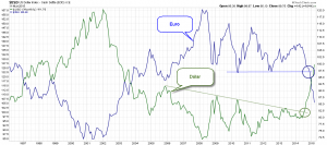 Euro index vs dollar index