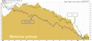 Euro materias primas bono