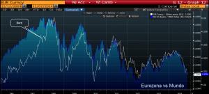 Euro vs world