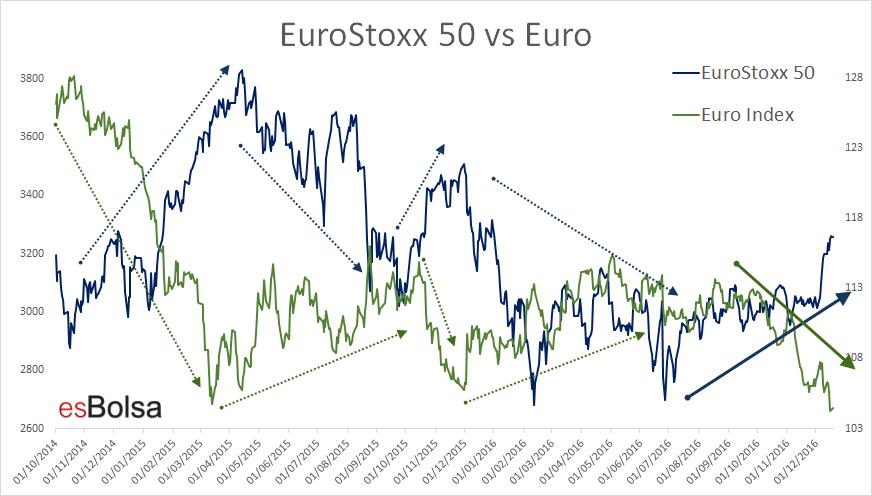 Eurostoxx vs Euro