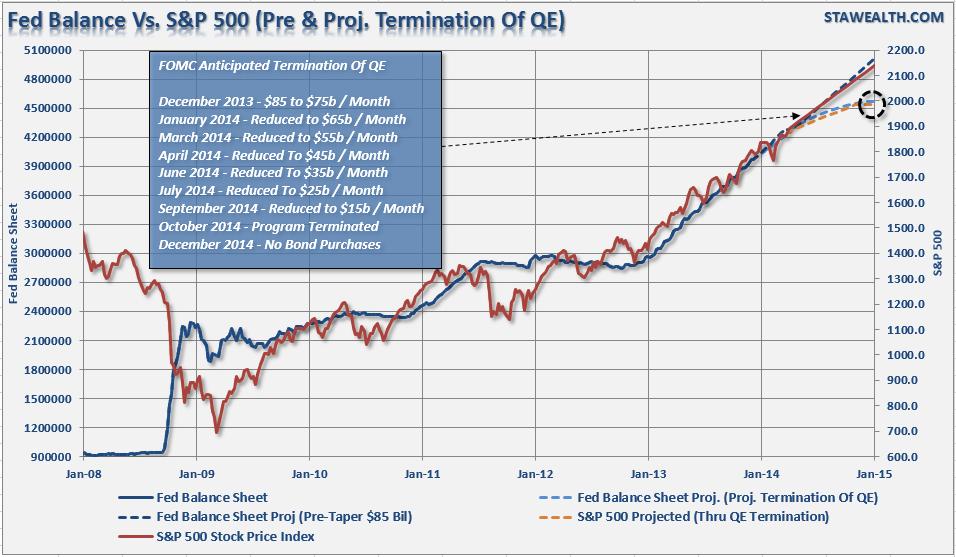 FED vs S&P 500