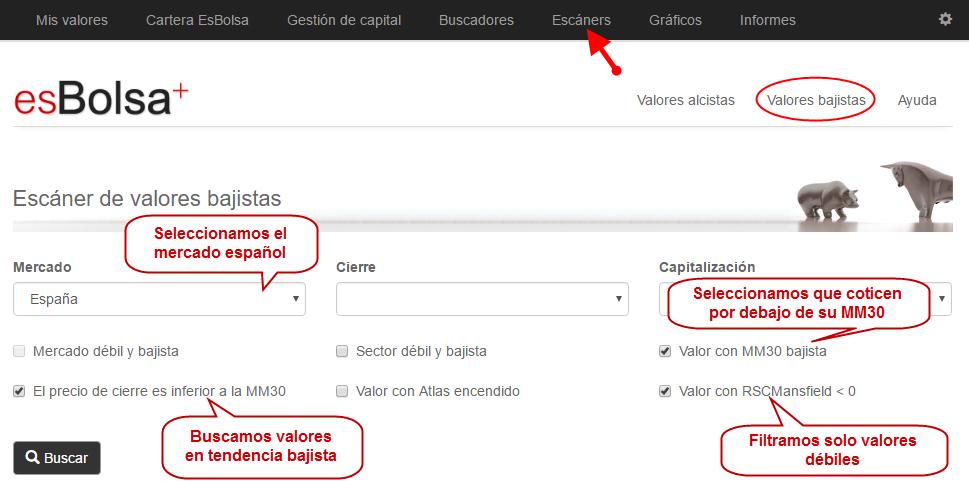 Filtro valores bajistas España