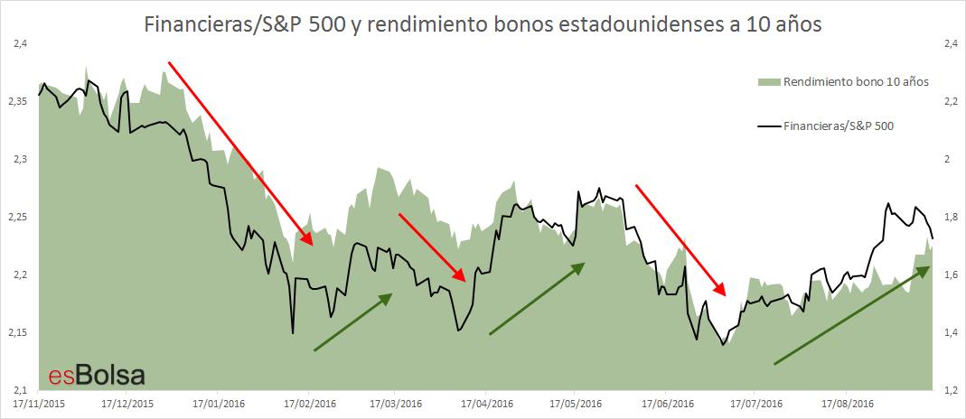 FinancierasSP 500 y rendimiento bonos estadounidenses a 10 años