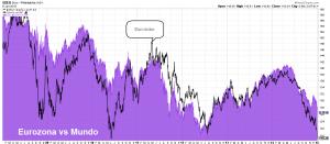 Fuerza euro vs relativa Europa