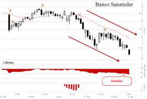 Gáfico Banco Santander