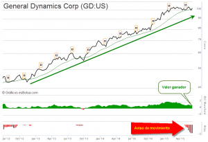 GD General Dynamics Corp