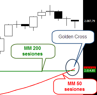 Golden cross S&P 500