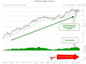 Gráfico 1 DPS