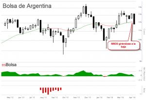 Gráfico Bolsa de Argentina