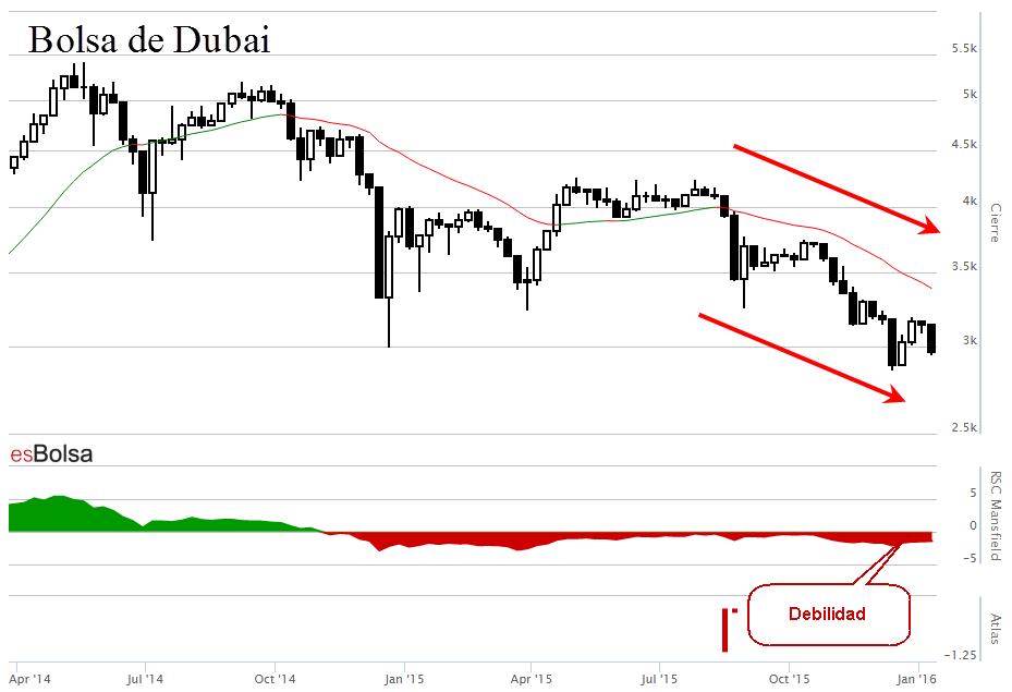 Gráfico Bolsa de Dubai