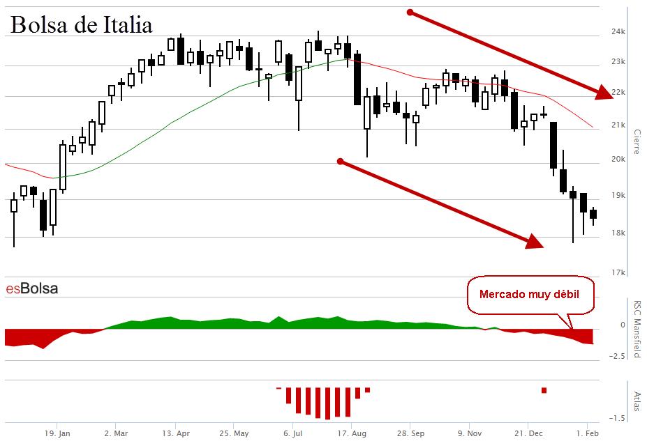 Gráfico Bolsa de Italia