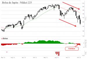 Gráfico Bolsa de Japón Nikkei 225