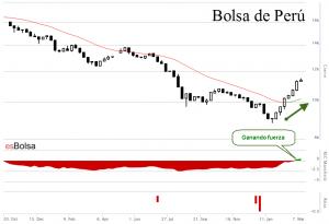 Gráfico Bolsa de Perú