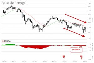 Gráfico Bolsa de Portugal
