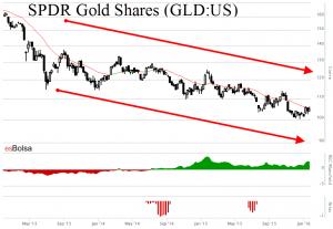 Gráfico SPDR Gold shares